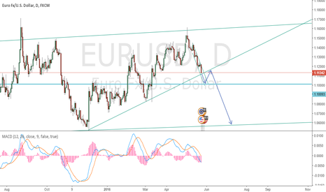 EURUSD: EU possibly breaks the trendline and go down further