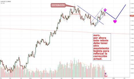 EURUSD: EL EURO SE PREPARA PARA SORPRENDER.