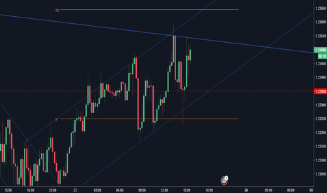 EURUSD: Short EUR/USD on upper band of channel