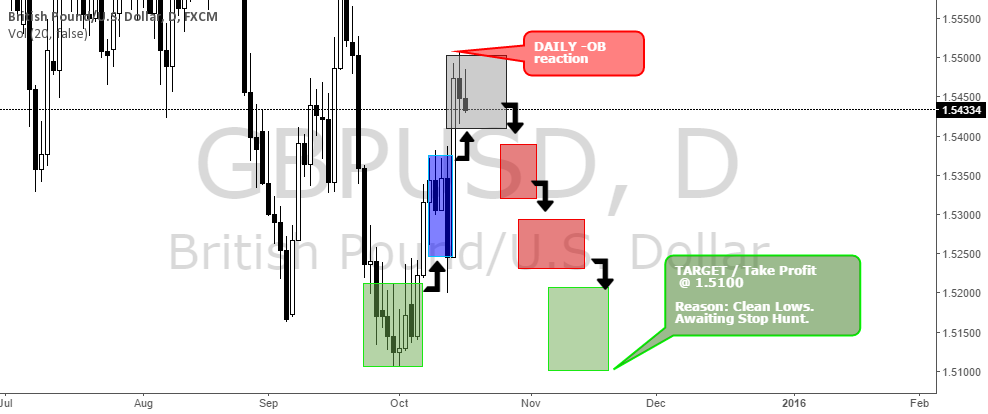 $GBPUSD MM SELL TRADE