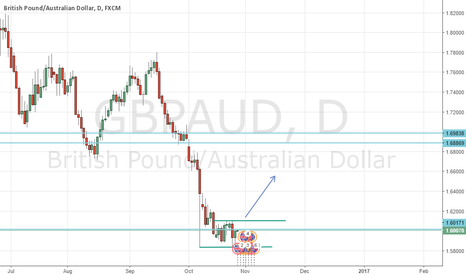 GBPAUD: looking to go long