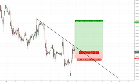 GBPUSD: GBP USD LONG