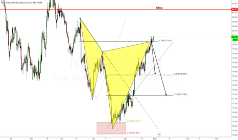 NZDJPY: Swing Short Advanced Pattern Cypher @ Market