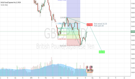 GBPJPY: Confluence correction projection with short term trend line.