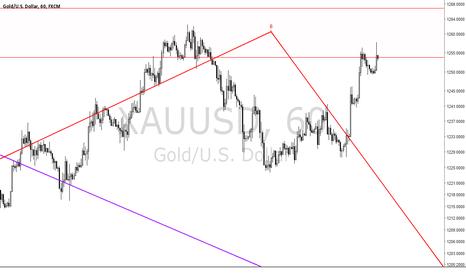 XAUUSD: gold test show