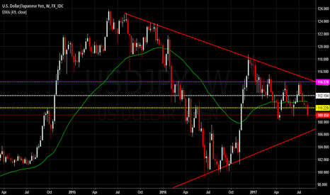 USDJPY: $USDJPY - Coiling Up for a Reversal ?