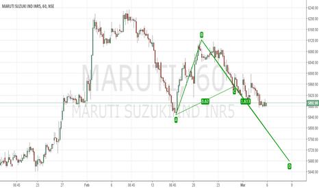 MARUTI: Bullish AB= CD Pattern in making