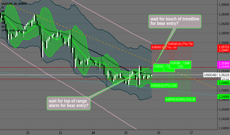 USDCAD: USDCAD 1hr entry ideas?