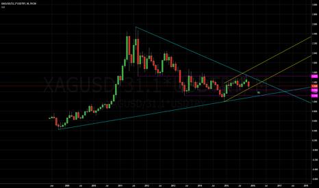XAGUSD/31.1*USDTRY: https://www.tradingview.com/chart/uhAglFQG/