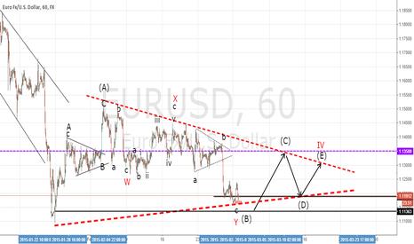 EURUSD: EUR/USD elliott wave