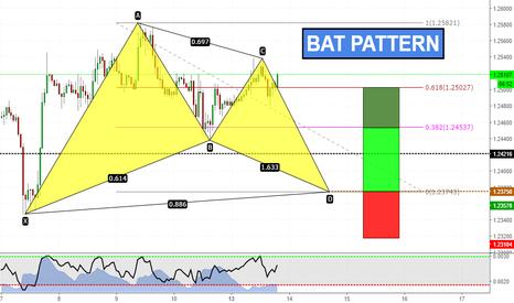GBPUSD: Bat Pattern su GBPUSD