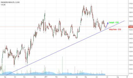 ENGINERSIN: Strong support at bottom of  uptrending channel
