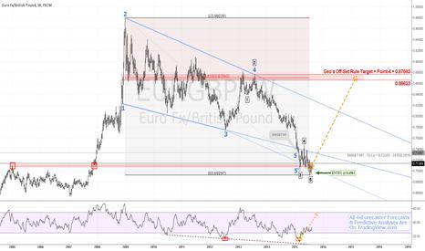 EURGBP: $EUR vs. $GBP - Long From Geo's 5' To 4 | #ECB #BOE #forex #euro