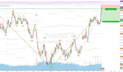 EURUSD: EURUSD Short Swing Play
