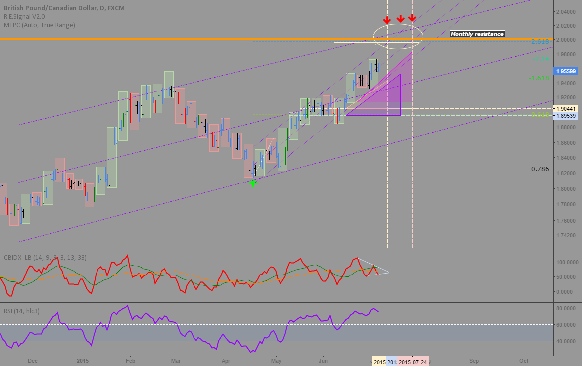 GBPCAD: Topping this month