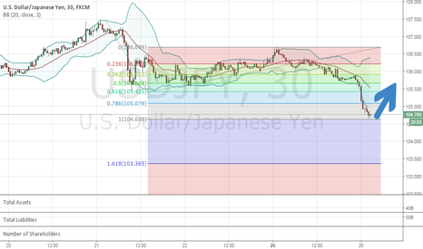 USDJPY: USDJPY buy (short term)