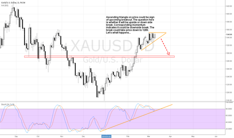 XAUUSD: Ascending triangle is forming