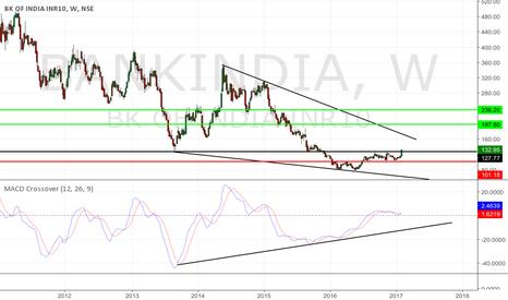 BANKINDIA: Bank of india Long Idea