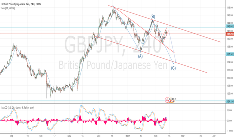 GBPJPY: Gbpjpy short on corrective structure