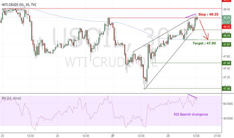 USOIL: [Short term] WTI : Enter short in a bearish momentum