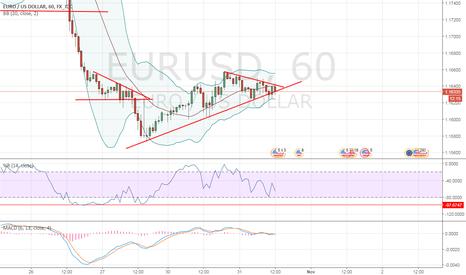 EURUSD: Triangle EUR/USD 1h
