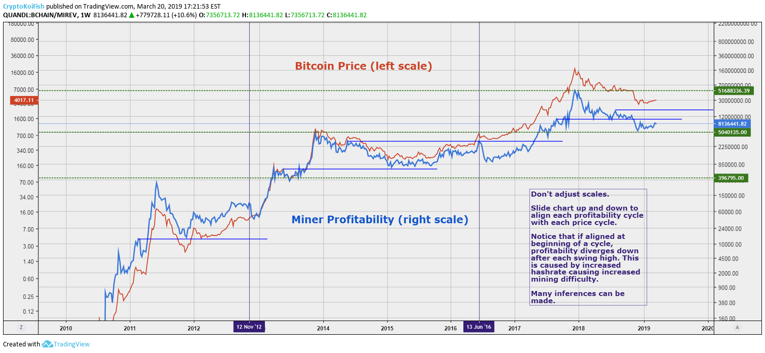 Cryptocurrency profitability chart trade360 bitcoins
