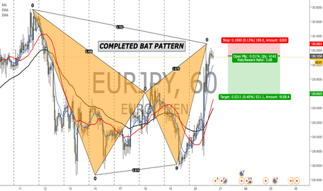 EURJPY: COMPLETED BAT PATTERN