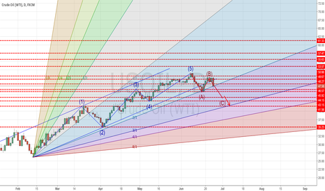 USOIL: Add Gann on Elliot prospective
