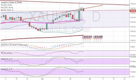 XAUUSD: GOLD is retesting the upper channel line