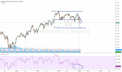 GE: General Electric Company: correction gains momentum