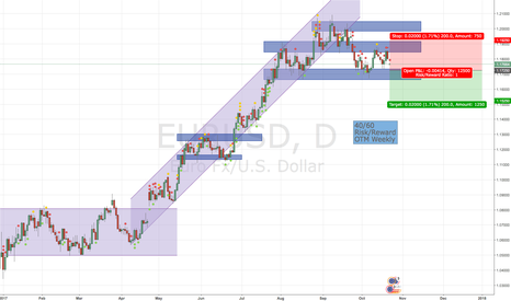 EURUSD: EURUSD SHORT Weekly Trade