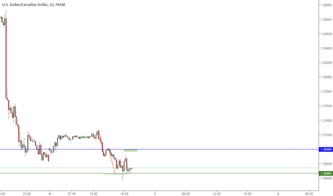 USDCAD: A double bottom completion