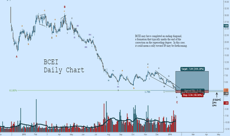 BCEI: BCEI: Possible Ending Diagonal to Spark Huge Rally