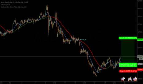 AUDUSD: audusd buy limit