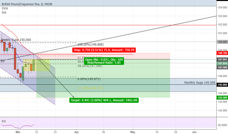 GBPJPY: GBPJPY going down, Weekly, Daily analysis