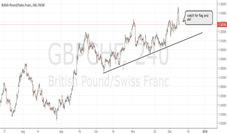 GBPCHF: GBPCHF corrective structure. Sell