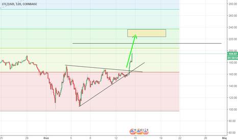 LTCUSD: Выход из треугольника и подъем на H этого треугольника