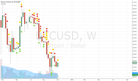 BTCUSD: May be last chance to sell on a good price