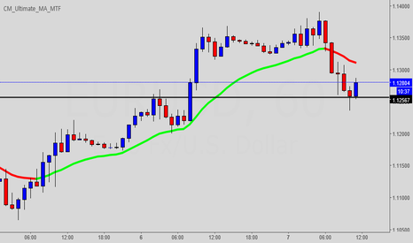 EURUSD: 1 hr bullish price action signal