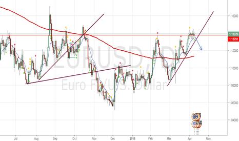EURUSD: Here my forecast on EURUSD
