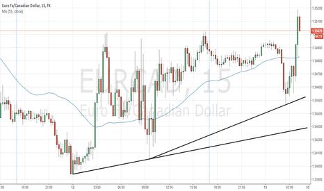 EURCAD: EURCAD should rebound down