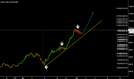 BTCUSD: BTCUSD Watch TCP for another buy