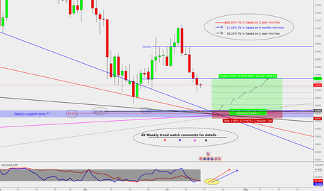 GBPAUD: GBP/AUD : Buy opportunity **