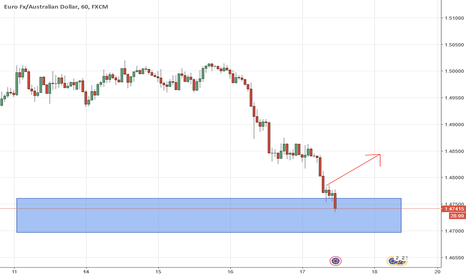 EURAUD: potential move to the upside from support