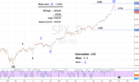 SPX: SPX Could Have Big Gap Up on 2/5/18