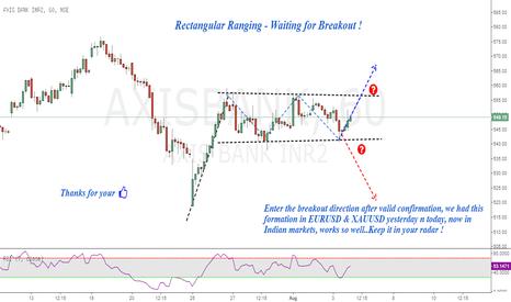 AXISBANK: Axisbank : Rectangular range - waiting for breakout
