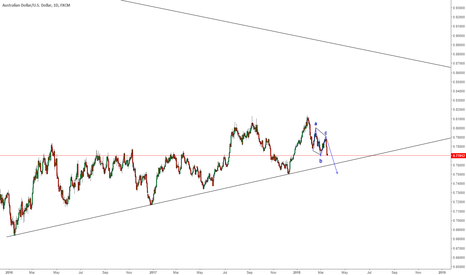 AUDUSD: LET IT TAG THE LOW AND THEN WAIT FOR UPSIDE OR DOWNSIDE