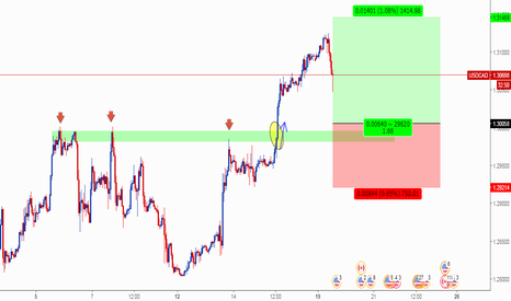 USDCAD: USDCAD Support level