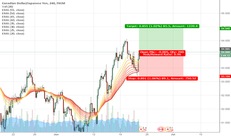 CADJPY: strong cad expect