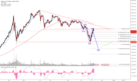 BTCUSD: Possible 5 wave structure on Bitcoin